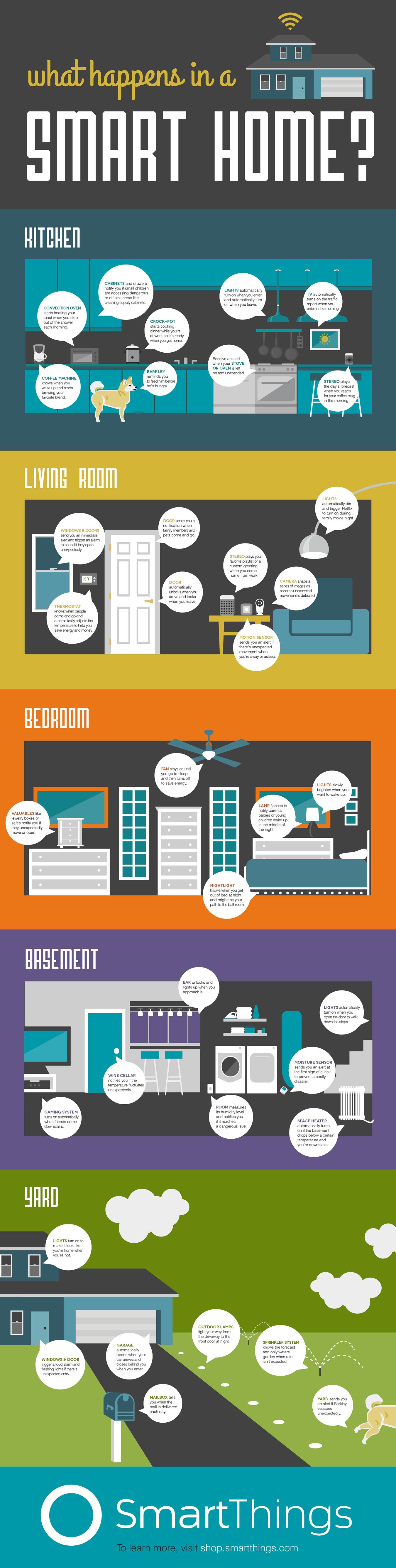 smart homes - functies en mogelijkheden infograhpic
